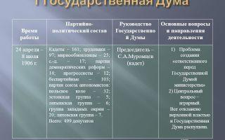 1 и 2 государственные думы — история России