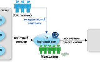 Статья 21. Наемные работники кооператива
