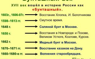 Орловская наступательная операция 1943 года (12 июля — 18 августа) — история России