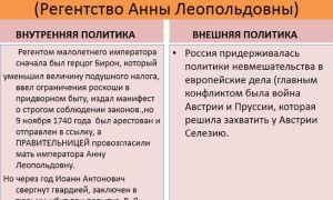 Внутренняя и внешняя политика иоанна антоновича — история России