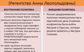 История России xx век — история России