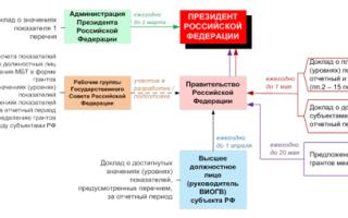 Статья 26.3.2. оценка эффективности деятельности органов исполнительной власти субъекта российской федерации
