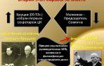 Брестский мир: дополнительные соглашения и ликвидация последствий — история России