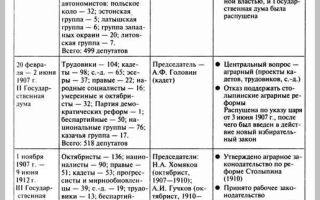Статья 7.1. Фракции в Государственной Думе