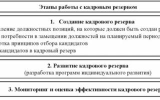 Статья 64. кадровый резерв на гражданской службе
