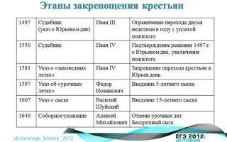 Крепостные крестьяне (таблица) — история России