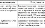 Статья 44. права общественных объединений