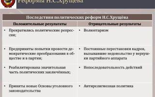 Реформы хрущева — история России