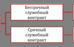 Статья 25. срок действия служебного контракта