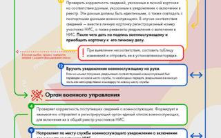 Статья 10. возникновение права на использование накоплений, учтенных на именном накопительном счете участника