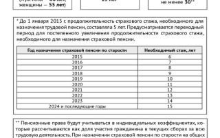 Статья 12. Представление сведений об иных периодах, засчитываемых в страховой стаж для назначения пенсии, и сведений о трудовой деятельности