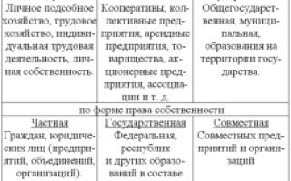 Статья 86.2. Представление документов на государственную регистрацию прав на недвижимое имущество и сделок с ним