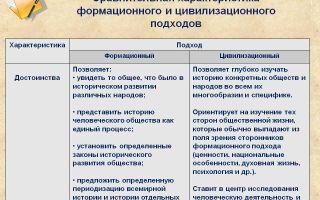 В чем заключается сущность цивилизационного подхода к истории России? — история России