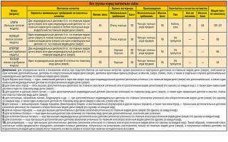 Статья 14. Объединения (ассоциации и союзы) благотворительных организаций