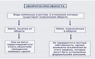 Статья 50. ограничения в гражданском обороте объектов культурного наследия, находящихся в государственной или муниципальной собственности