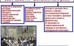 Героическая оборона крепости порт-артур — история России
