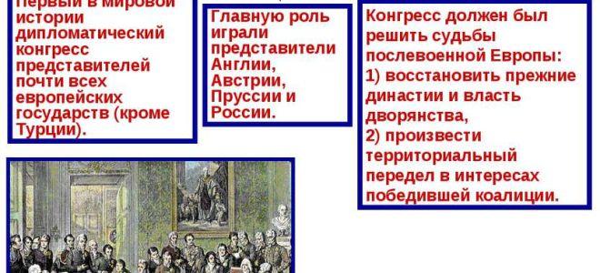Венский конгресс 1814 — 1815 гг. — история России
