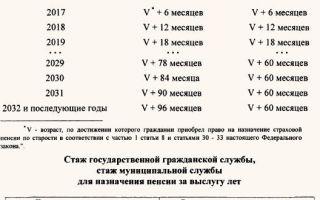 Приложение 2. К федеральному закону «о государственном пенсионном обеспечении в российской федерации» / стаж государственной гражданской службы, стаж муниципальной службы для назначения пенсии за выслугу лет