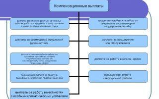 Раздел VII. Гарантии и компенсации материального обеспечения и транспортных расходов