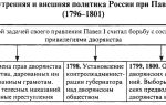 Внешняя и внутренняя политика павла i (1796 — 1801) — история России