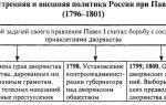 Внешняя политика александра ii — история России