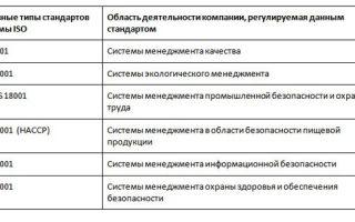 Статья 28. Порядок сертификации средств защиты информации