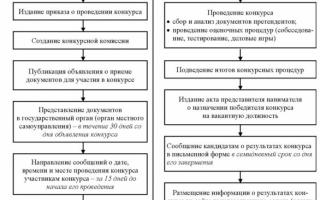 Статья 23. понятие и стороны служебного контракта