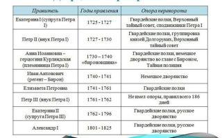 Дворцовые перевороты в России (таблица) — история России