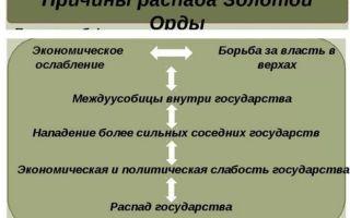 Причины и последствия распада золотой орды — история России