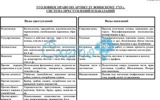 Уголовное право по артиклу воинскому 1715 г. система преступлений и наказаний — история России