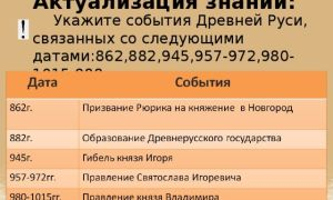 Древняя русь (862 — 1242): главные события — история России