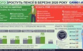 Статья 14. Размеры пенсий федеральных государственных гражданских служащих