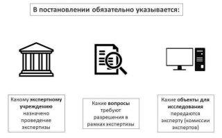 Статья 20. Производство дополнительной и повторной судебных экспертиз в государственном судебно-экспертном учреждении