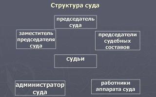Статья 12.3. состав кассационного военного суда при осуществлении правосудия