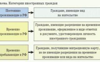 Статья 3.1. Архитектурная деятельность иностранных граждан, лиц без гражданства и иностранных юридических лиц