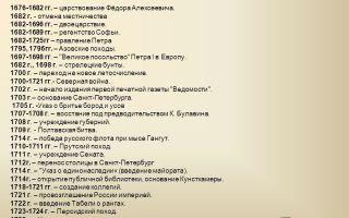 Особенности промышленной реформы в царствование николая i — история России