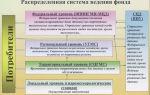 Глава iv. нормирование, государственный учет и отчетность в области обращения с отходами