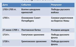 Ливонская война ивана грозного — история России