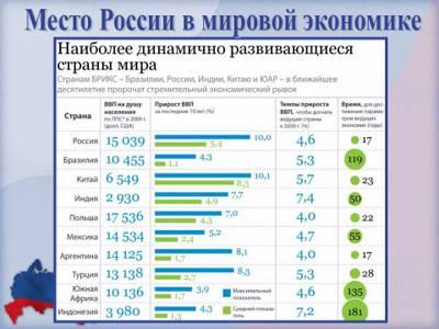 Реферат по истории россия в начале 21 века 9221