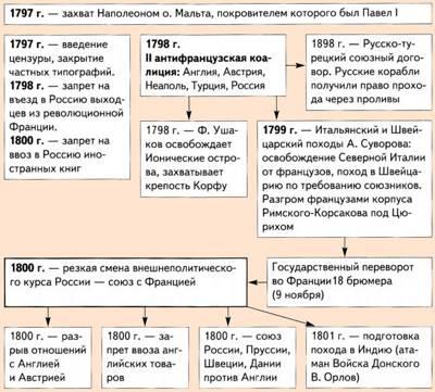 Внутренняя политика петра 1 схема фото 808