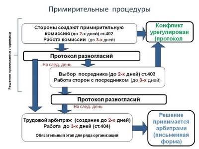 Статья 14. Право профсоюзов на участие в урегулировании коллективных трудовых споров