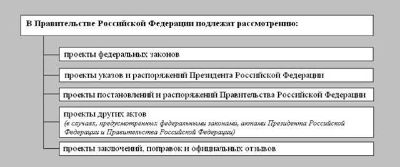 Статья 15. Приглашение членов Правительства Российской Федерации и других должностных лиц на заседание соответствующей палаты Федерального Собрания Российской Федерации