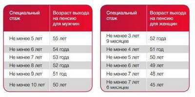 Статья 22. Размеры пенсии