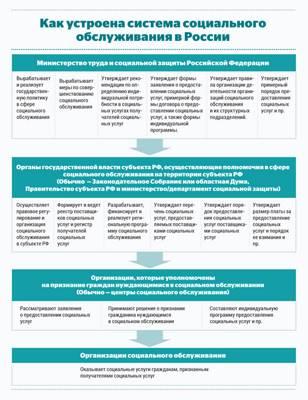 Статья 41. Основания и порядок помещения лиц в стационарные организации социального обслуживания, предназначенные для лиц, страдающих психическими расстройствами