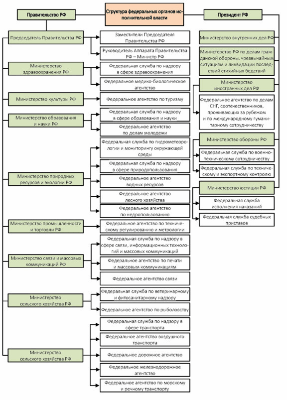 Статья 18. Основные направления деятельности соответствующих федеральных органов исполнительной власти и органов исполнительной власти субъектов Российской Федерации в области мелиорации земель