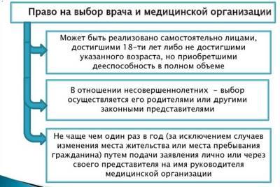 Статья 10. Права и обязанности застрахованных лиц