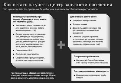 Статья 2. Занятые граждане