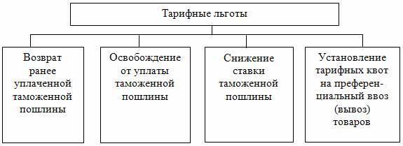Раздел VI. Тарифные льготы