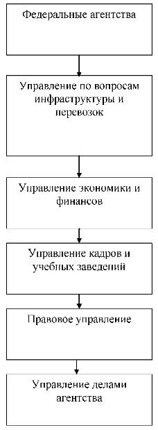 Раздел III. Система управления на железнодорожном транспорте, создание и прекращение деятельности предприятий железнодорожного транспорта