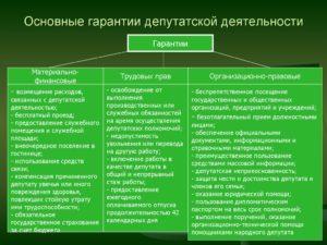 Статья 35. Возмещение расходов, связанных с материальным обеспечением деятельности сенатора Российской Федерации, депутата Государственной Думы